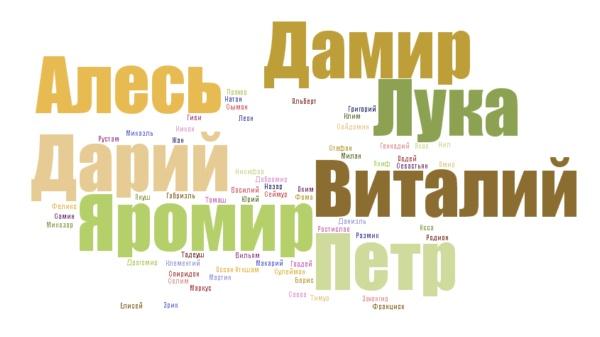 Русские мужские имена