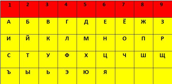 таблица нумерология